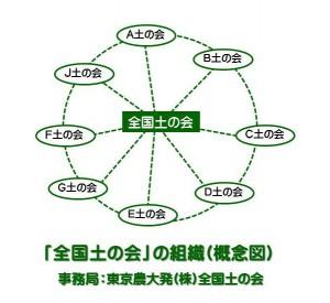 「全国土の会」概念図
